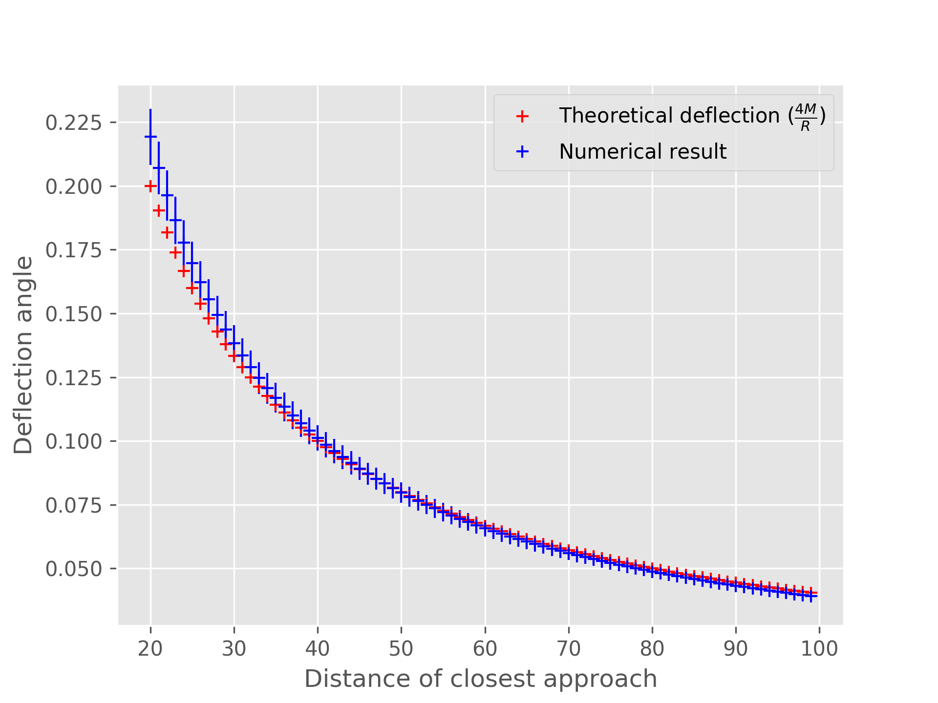 Numerical deflection angle vs theoretical deflection