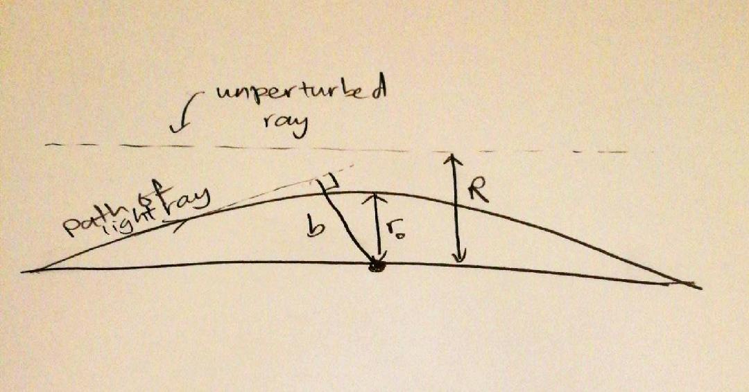 Schwarzschild lensing distances